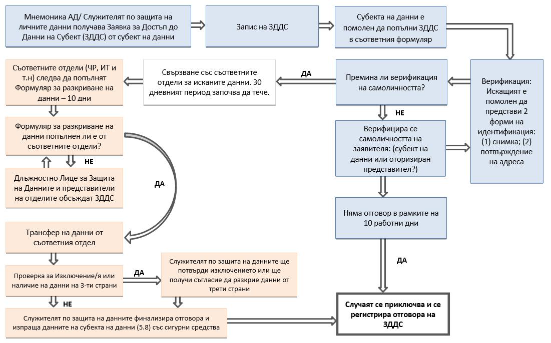 Приложение: Блок-схема на Заявката за Достъп до Данни на Субект